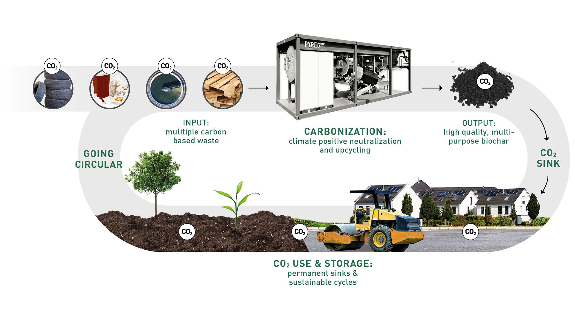 kreislaufwirtschaft circular economy mixed carbon based waste