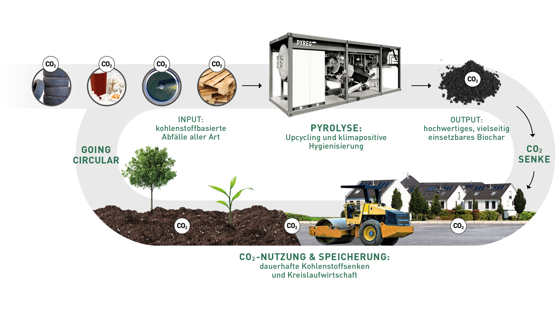kreislaufwirtschaft pyreg waste to value wertstoffkreislauf