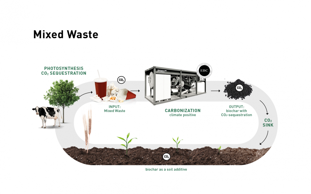 From Waste to Value –  Driving Sustaina­bi­lity and a Circular Economy