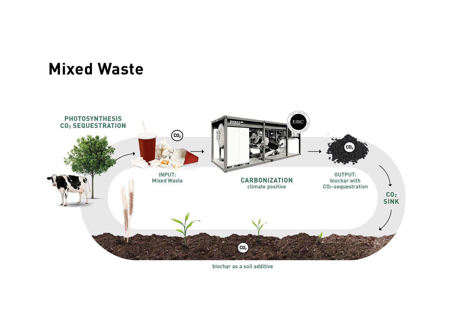 Kreislaufwirtschaft circular economy mixed waste klein